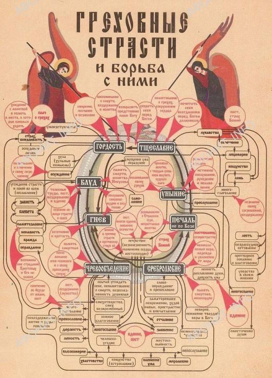 Схема страстей по прп. Иоанну Лествичнику